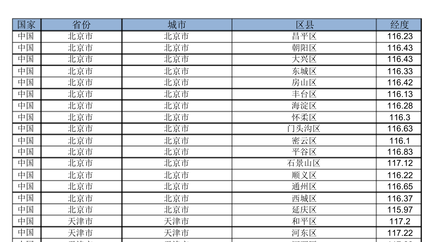 PDF格式的表格