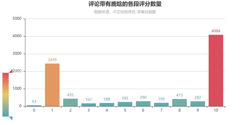 评论带有鹿晗的各段评分数量