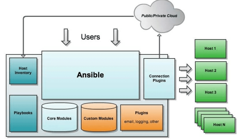 Ansible架构图
