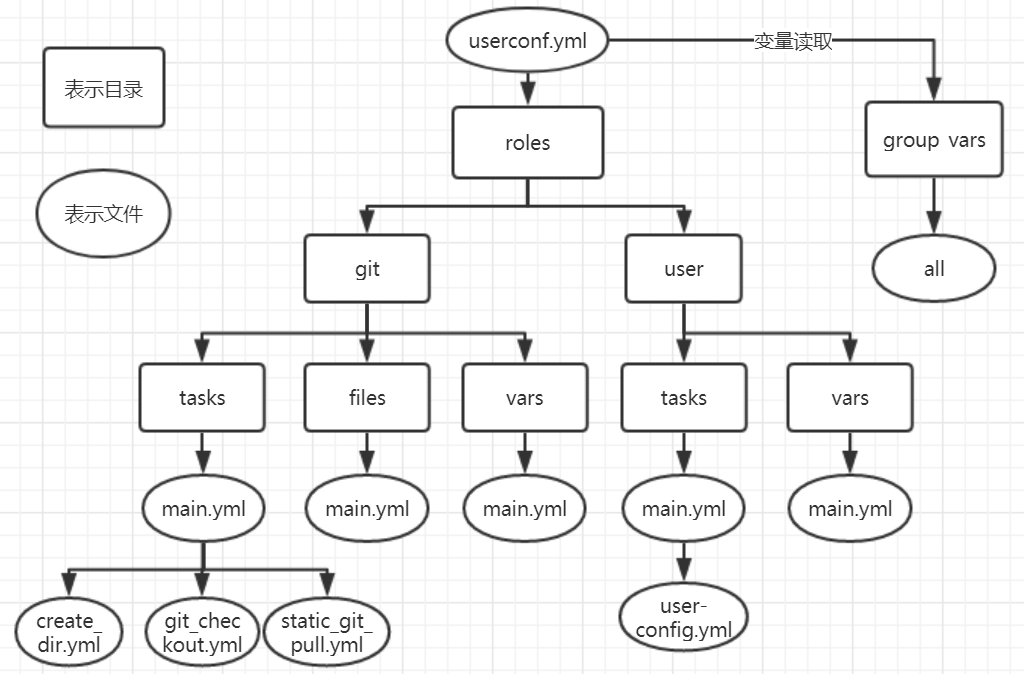 Role 模块调用结构