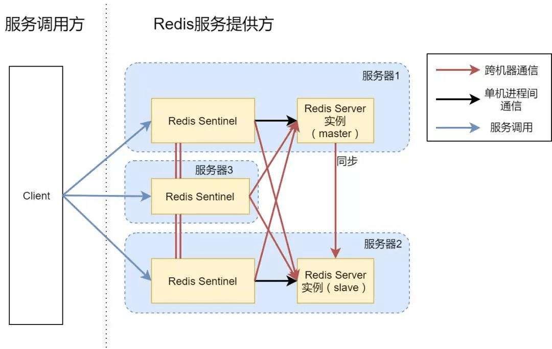 Redis Sentinel 架构