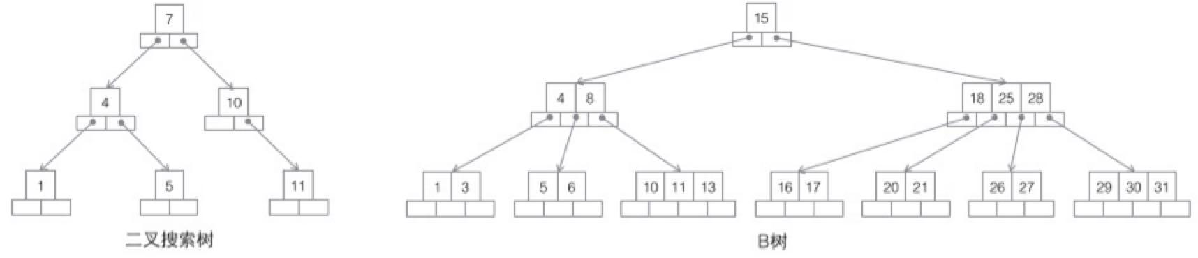 二叉树-B 树