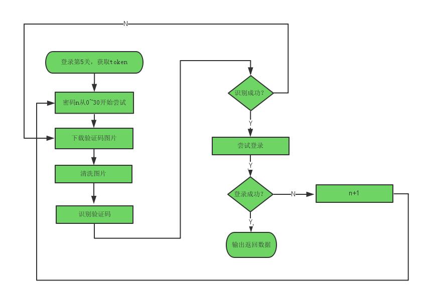 自动处理流程