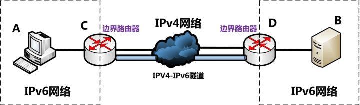IPv6典型的隧道