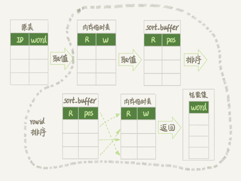 随机排序完整流程图 1